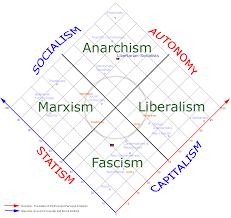 Political Spectrum Liberapedia Fandom