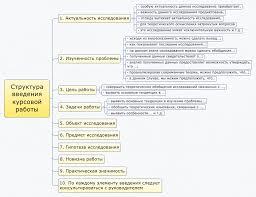 Как написать введение курсовой работы пошаговая инструкция c  Удачи