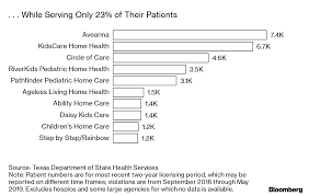 24 Hour Chart Check Nursing When Wall Street Took Over This Nursing Company Profits