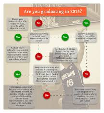 Where Do You Stand In The Recruiting Process