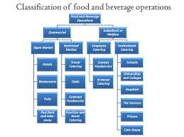 Organizational Chart Of Food Industry Near East University School Of Tourism And Hospitality