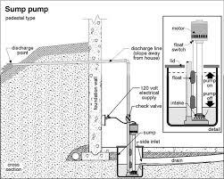 basement sump pump pit