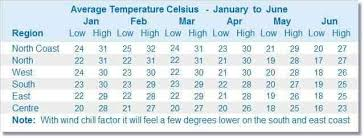 Weather Prediction Chart The Weather In Mauritius Could Spoil Your Holiday Here Is Why
