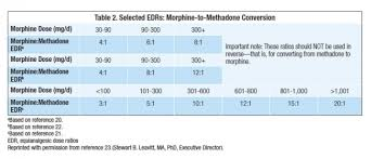 morphine milligram equivalents conversion reference table