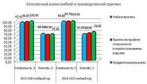 Отчет по Производственной Практике Пфр Отчеты по практике на заказ Источник