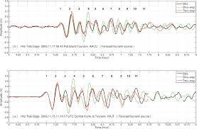 Pdf Developing Tsunami Forecast Inundation Models For