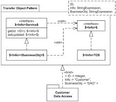 Template Pattern Interesting Data Transfer Object Value Object Design Pattern UML Package