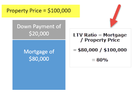 loan formulas loan to value ratio ltv formula examples and calculation