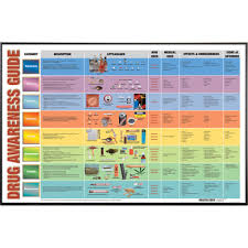 Drug Identification Chart Drug Abuse Education Materials Products Health Edco