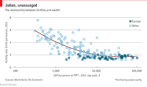 Birth Rate Chart Daily Chart Wealth Alone Cannot Account For Europes Low