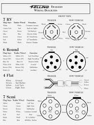 Trailer plug wiring diagram 7 way new semi exceptional