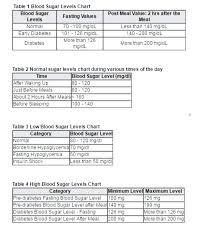 Blood Sugar Range Chart Jasonkellyphoto Co