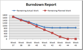 Project Burn Rate Chart Were Back And With Instructions On Creating A Burndown