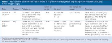 Long Acting Injectable Antipsychotics Chart Table 3 From First Generation Antipsychotic Long Acting