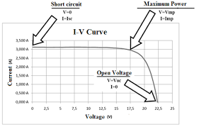 modeling of photovoltaic cell using software application for figure 2 iv curve of photovoltaic module