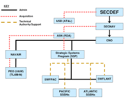 Navy Organization Chart Navy Acquisition And Technical Support Organization