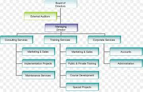 Business Organizational Chart Extraordinary Company Organizational Chart Metalrus