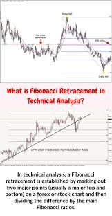 T Line Stock Chart When Analyzing Stock And Forex Charts A Fibonacci