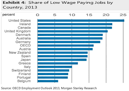 oecd low wage paying jobs by country business insider oecd low wage paying jobs