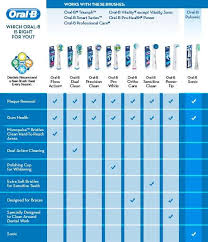 Electric Toothbrush Comparison Chart Oral B Floss Action 3 Pack Brush Head Refill 2011