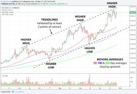 Bitcoin Trend Chart Learn How To Read Bitcoin Price Charts