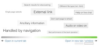 Link By Design When To Open A Link In New Tab By Default Nyc Design Medium