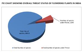 Floral Statistics Of India 2018