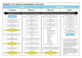 project management methodology   skillpowergeneric cdef project management lifecycle rotated