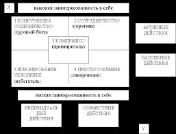 Конфликт и пути выхода из него Рефераты ru насколько они заинтересованы не заинтересованы в том чтобы другие получили определенные преимущества в конфликте ось y