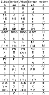 Press the key which sounds like the greek symbol you want to type. History Of The Greek Alphabet Wikiwand