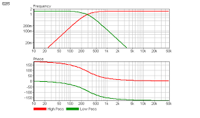 Speaker Crossover Frequency Chart Biamp Bi Amplification Not Quite Magic But Close Part 1