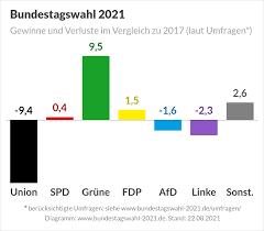 Bundestagswahl 24.09.2017 32,9 % 20,5 % 9,2 %. Pmk6wnkcalhn9m