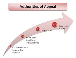 Income Tax Penalty Chart Income Tax Appeal Filing Forms And Challan