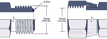 Bsp Standard Thread Chart Hydraulic Fitting Thread Chart Hydraulics Direct