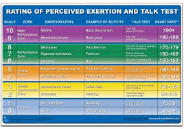 Rate Of Perceived Exertion Chart Rating Of Perceived Exertion Chart Poster Andre Noel