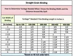 How to determine yardage needed when you know the binding width ... & Quilting Tidbits: Quilt Binding - How to Figure Yardage for Straight Grain  Binding Adamdwight.com
