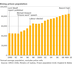 hard evidence does prison really work how the uks prison population has grown