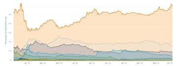 Bitcoin Dominance At 18 Month High Other Cryptocurrencies