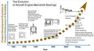 the evolution of reliability and efficiency of aerospace bearing systems figure 23 progress of integrated aerospace bearing designs