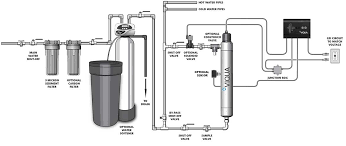 water filter diagram. Diagram Of A Whole House Size UV Water Purification System Filter