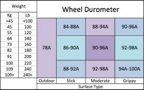 Inline Wheels Hardness Chart Wheel Durometer Chart Derby Roller Derby Roller Skating