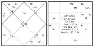 Tom Cruise Birth Chart Tom Cruise Kundli Horoscope By