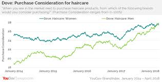 Dove Just Became A Brand For Women And Men Yougov Brandindex
