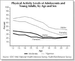 at a glance surgeon general report cdc chart physical activity levels of adolescents and yound adults by age and sex