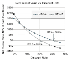 Make Vs Buy Template Internal Rate Of Return Irr And Mirr Meaning Calculation And Use