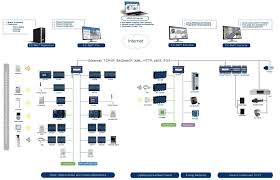 home security system wiring car wiring diagram download cancross co Cctv Wiring Diagram Pdf wiring diagram for home security system on wiring images free home security system wiring wiring diagram for home security system 12 home phone system cctv wiring diagram connection