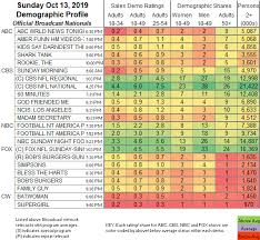 Updated Showbuzzdailys Top 150 Sunday Cable Originals