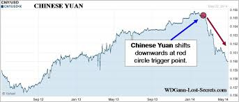China Currency Trend Chart Chinese Yuan Declining Trend