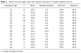 Endovaginal Sonographic Assessment Of Cervical Length In