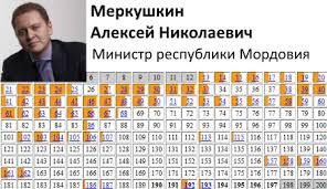 Российский экономический университет им Г В Плеханова Меркушкин Алексей Николаевич кандидатская диссертация